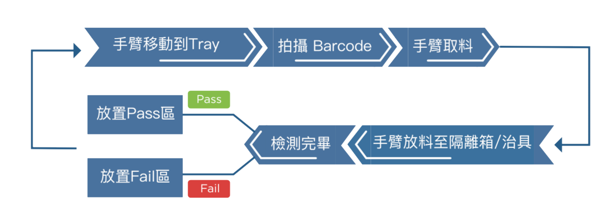 PCB 測試流程